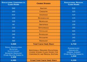 health care doctors chart